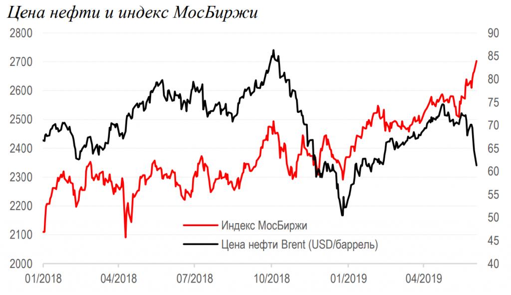 цена нефти и индекс МосБиржи